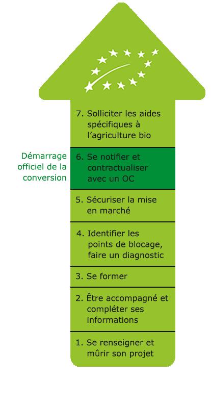 Devenir Agriculteur Bio  Agriculture Pays De La Loire